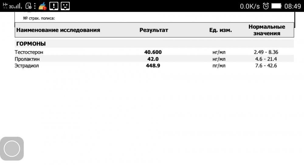 Сустанон от Балкан Фарма - анализ